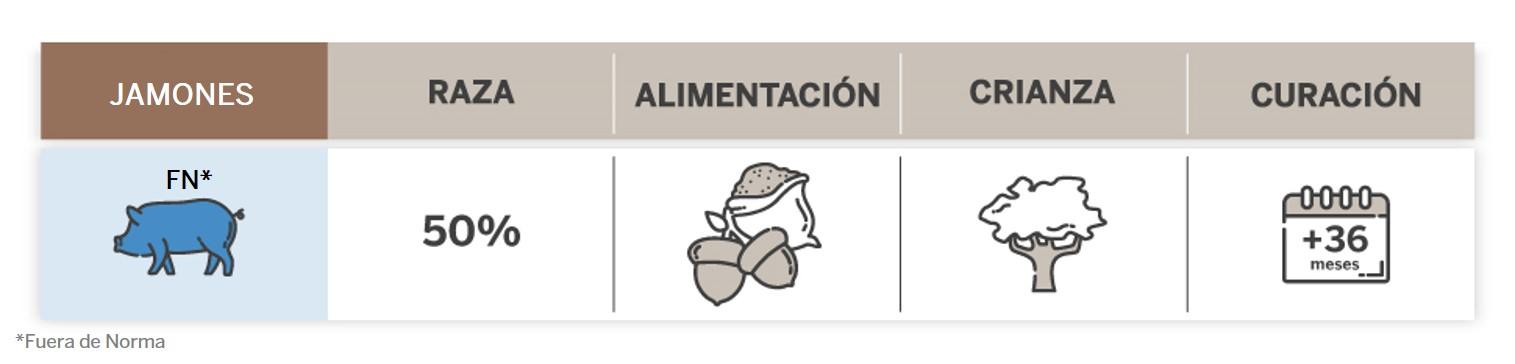 Infografía de Jamón Iberico Rojo Reducida